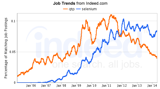 selenium job trends