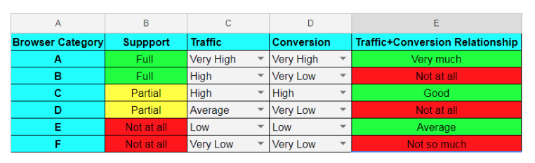 browser rating based on traffic and conversion